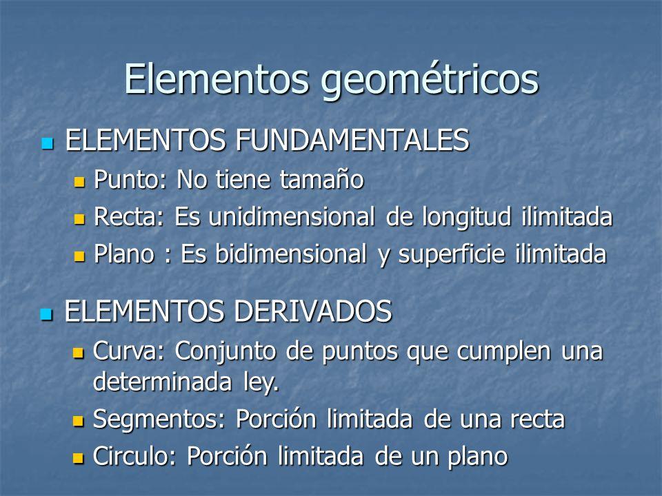 Elementos geométricos ELEMENTOS FUNDAMENTALES ELEMENTOS FUNDAMENTALES Punto: No tiene tamaño Punto: No tiene tamaño Recta: Es unidimensional de longitud ilimitada Recta: Es unidimensional de longitud ilimitada Plano : Es bidimensional y superficie ilimitada Plano : Es bidimensional y superficie ilimitada ELEMENTOS DERIVADOS ELEMENTOS DERIVADOS Curva: Conjunto de puntos que cumplen una determinada ley.