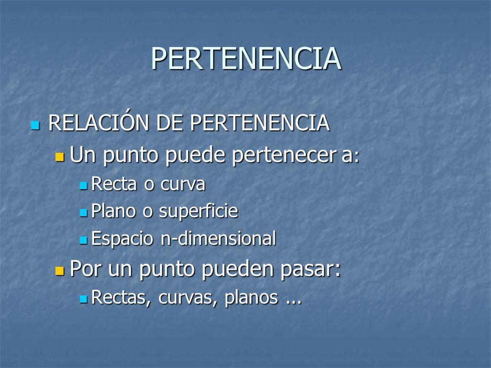 PERTENENCIA RELACIÓN DE PERTENENCIA RELACIÓN DE PERTENENCIA Un punto puede pertenecer a : Un punto puede pertenecer a : Recta o curva Recta o curva Plano o superficie Plano o superficie Espacio n-dimensional Espacio n-dimensional Por un punto pueden pasar: Por un punto pueden pasar: Rectas, curvas, planos...