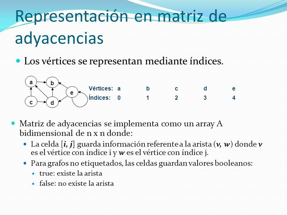 Representación en matriz de adyacencias Los vértices se representan mediante índices. a b c d e Vértices:abcde Índices:01234 Matriz de adyacencias se