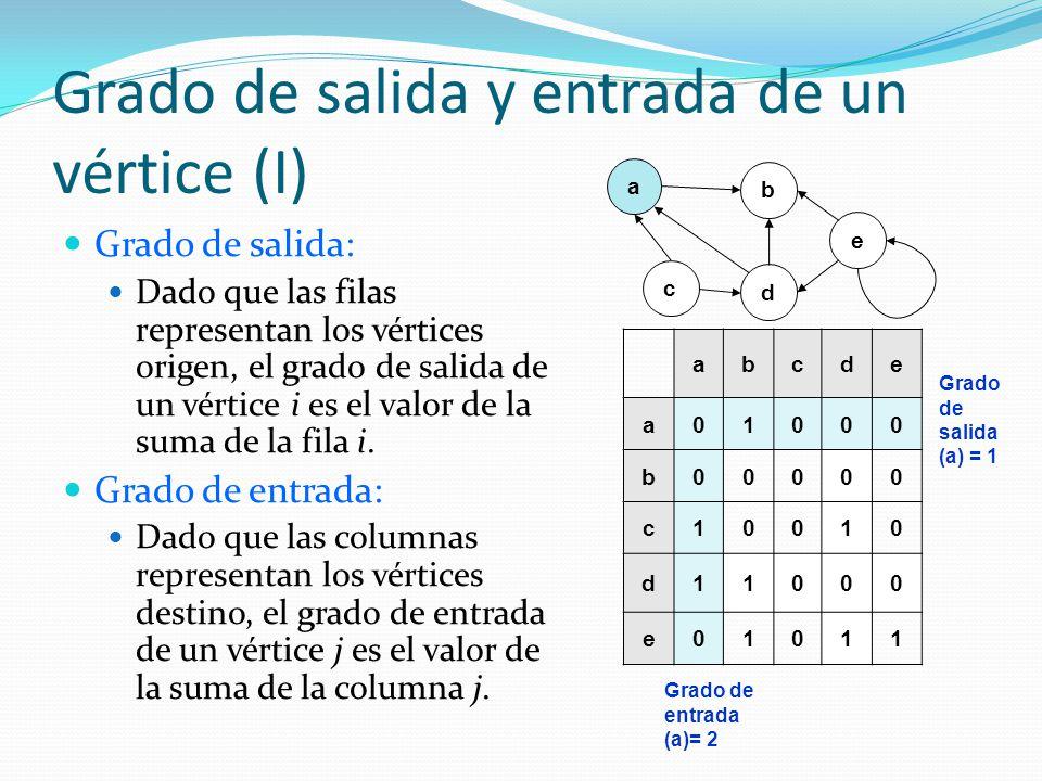 Grado de salida y entrada de un vértice (I) Grado de salida: Dado que las filas representan los vértices origen, el grado de salida de un vértice i es
