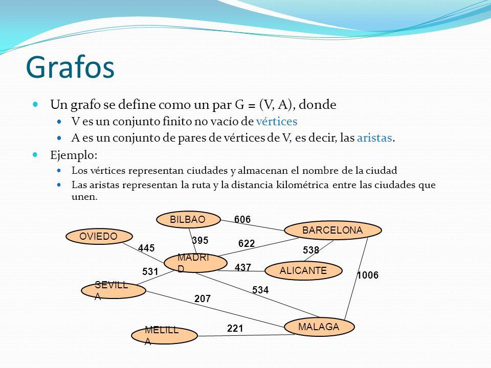Grafos Un grafo se define como un par G = (V, A), donde V es un conjunto finito no vacío de vértices A es un conjunto de pares de vértices de V, es de