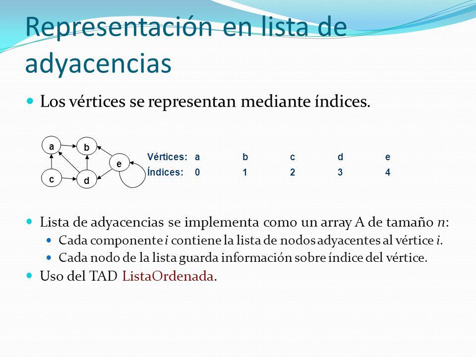 Representación en lista de adyacencias Los vértices se representan mediante índices. a b c d e Vértices:abcde Índices:01234 Lista de adyacencias se im
