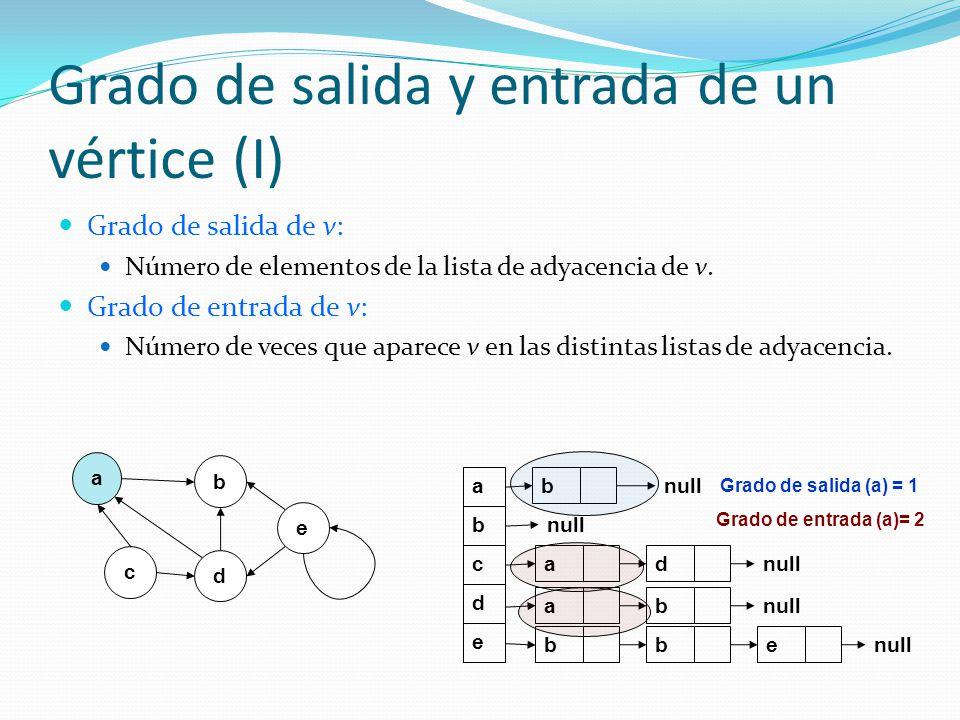Grado de salida y entrada de un vértice (I) Grado de salida de v: Número de elementos de la lista de adyacencia de v. Grado de entrada de v: Número de