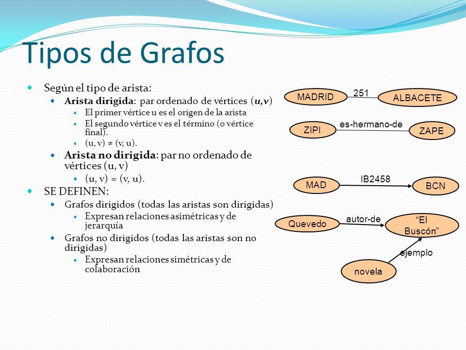 Tipos de Grafos Según el tipo de arista: Arista dirigida: par ordenado de vértices (u,v) El primer vértice u es el origen de la arista El segundo vért