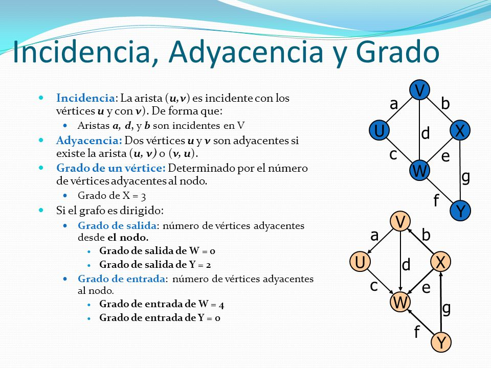 Incidencia, Adyacencia y Grado Incidencia: La arista (u,v) es incidente con los vértices u y con v). De forma que: Aristas a, d, y b son incidentes en
