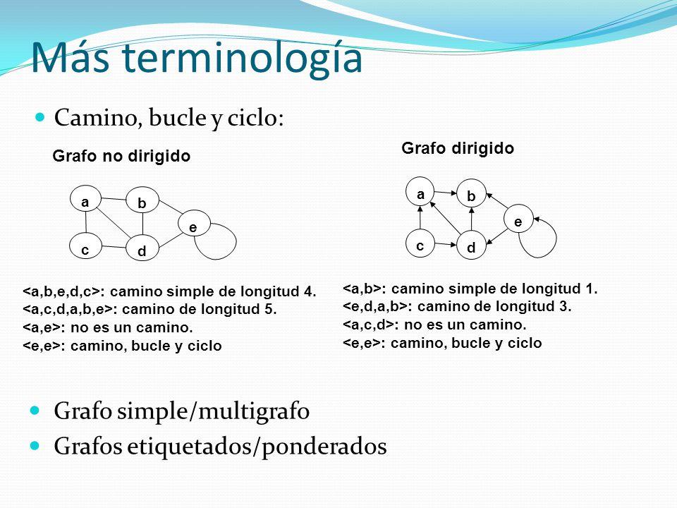 Más terminología Camino, bucle y ciclo: : camino simple de longitud 4. : camino de longitud 5. : no es un camino. : camino, bucle y ciclo a b c d e Gr