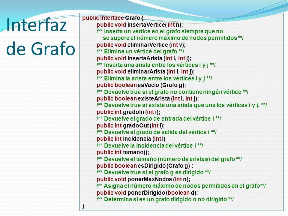 Interfaz de Grafo public interface Grafo { public void insertaVertice( int n); /** Inserta un vértice en el grafo siempre que no se supere el número m