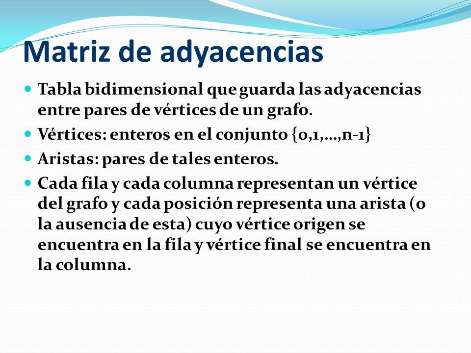 Grado de salida y entrada de un vértice (I) Grado de salida de v: Número de elementos de la lista de adyacencia de v.