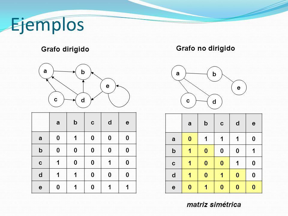 Grado de salida y entrada de un vértice (II) public int gradoIn(int v) { int gIn = 0; for (int i=0; i<numVertices; i++) if (i!=v){ if ( listaAdy[i].busqueda(v) ) gIn++; } return gIn; } public int gradoOut (int i) { //contar los elementos de la lista int gOut=0; NodoLista aux = listaAdy[i].obtenerInicio(); while (aux!=null){ gOut++; aux=aux.obtenerSig(); } return gOut; }