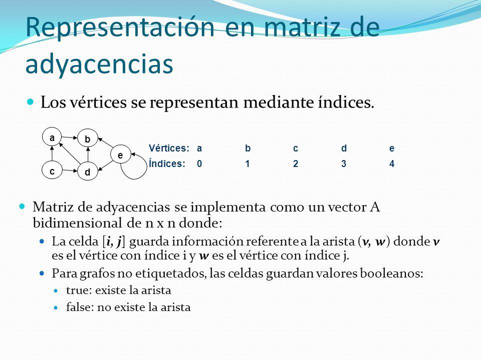 Clase GrafoMA en JAVA Grafos simples, dirigidos o no dirigidos, no etiquetados public class GrafoMA implements Grafo { boolean dirigido; int maxNodos; int numVertices; boolean matrizAdy[ ][ ]; } public GrafoMA (boolean d) { maxNodos = numVertices = 0; dirigido = d; } public GrafoMA (int n, boolean d) { dirigido = d; maxNodos = n; numVertices = 0; matrizAdy = new boolean[n][n]; } Dos constructores: grafo vacío y grafo de tamaño n.