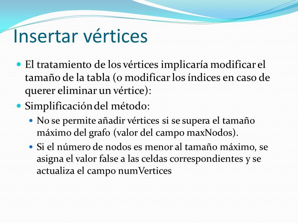 Insertar vértices public void insertaVertice (int n) { if ( n > maxNodos - numVertices ) System.out.println ( Error, se supera el número de nodos máximo ); else { for (int i = 0; i < numVertices + n; i++) { for (int j = numVertices; j < numVertices + n; j++) matrizAdy [i] [j] = matrizAdy [j] [i] = false; } numVertices = numVertices + n; } Método que inserta n vértices en la tabla si existe espacio para ellos: