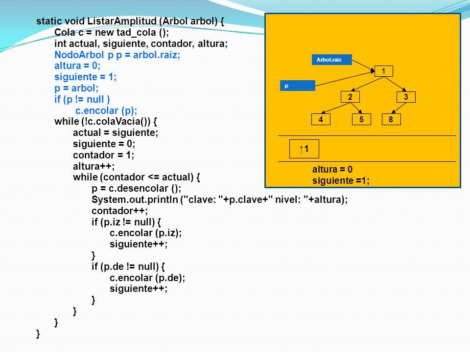 static void ListarAmplitud (Arbol arbol) { Cola c = new tad_cola (); int actual, siguiente, contador, altura; NodoArbol p p = arbol.raiz; altura = 0; siguiente = 1; p = arbol; if (p != null ) c.encolar (p); while (!c.colaVacia()) { actual = siguiente; siguiente = 0; contador = 1; altura++; while (contador <= actual) { p = c.desencolar (); System.out.println ( clave: +p.clave+ nivel: +altura); contador++; if (p.iz != null) { c.encolar (p.iz); siguiente++; } if (p.de != null) { c.encolar (p.de); siguiente++; } 1 3 4 2 58 Arbol.raiz p 1 altura = 0 siguiente =1;