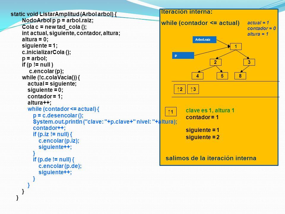 static void ListarAmplitud (Arbol arbol) { NodoArbol p p = arbol.raiz; Cola c = new tad_cola (); int actual, siguiente, contador, altura; altura = 0; siguiente = 1; c.inicializarCola (); p = arbol; if (p != null ) c.encolar (p); while (!c.colaVacia()) { actual = siguiente; siguiente = 0; contador = 1; altura++; while (contador <= actual) { p = c.desencolar (); System.out.println ( clave: +p.clave+ nivel: +altura); contador++; if (p.iz != null) { c.encolar (p.iz); siguiente++; } if (p.de != null) { c.encolar (p.de); siguiente++; } 1 3 4 2 58 Arbol.raiz p clave es 1, altura 1 contador = 1 3 2 1 Iteración interna: while (contador <= actual) salimos de la iteración interna actual = 1 contador = 0 altura = 1 siguiente = 1 siguiente = 2