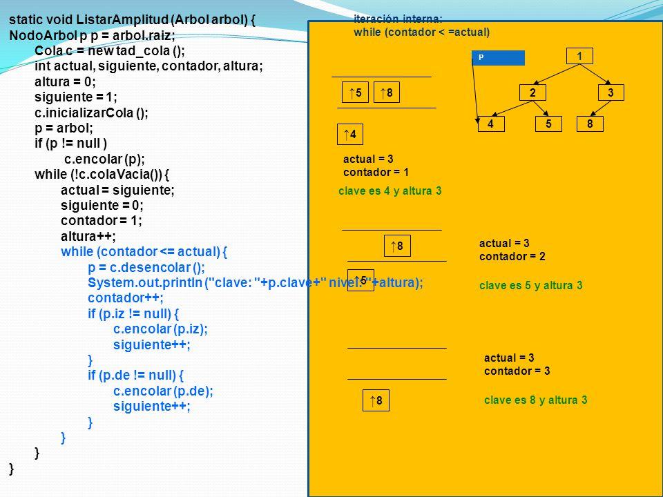 iteración interna: while (contador < =actual) 1 3 4 2 58 P clave es 4 y altura 3 4 5 8 actual = 3 contador = 1 clave es 5 y altura 3 5 8 actual = 3 contador = 2 clave es 8 y altura 3 8 actual = 3 contador = 3 static void ListarAmplitud (Arbol arbol) { NodoArbol p p = arbol.raiz; Cola c = new tad_cola (); int actual, siguiente, contador, altura; altura = 0; siguiente = 1; c.inicializarCola (); p = arbol; if (p != null ) c.encolar (p); while (!c.colaVacia()) { actual = siguiente; siguiente = 0; contador = 1; altura++; while (contador <= actual) { p = c.desencolar (); System.out.println ( clave: +p.clave+ nivel: +altura); contador++; if (p.iz != null) { c.encolar (p.iz); siguiente++; } if (p.de != null) { c.encolar (p.de); siguiente++; }