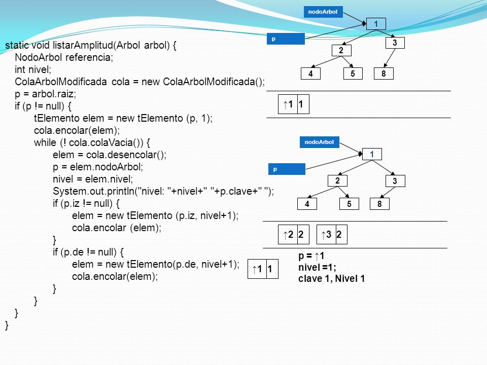 1 3 4 2 58 static void listarAmplitud(Arbol arbol) { NodoArbol referencia; int nivel; ColaArbolModificada cola = new ColaArbolModificada(); p = arbol.raiz; if (p != null) { tElemento elem = new tElemento (p, 1); cola.encolar(elem); while (.