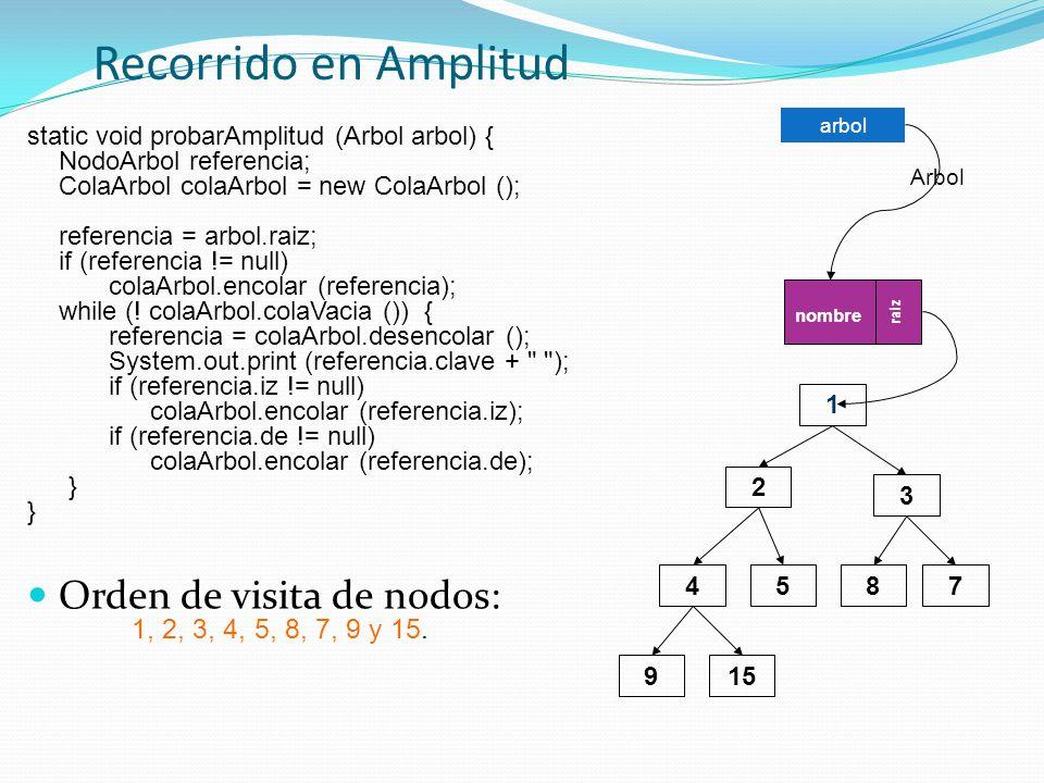 Recorrido en Amplitud static void probarAmplitud (Arbol arbol) { NodoArbol referencia; ColaArbol colaArbol = new ColaArbol (); referencia = arbol.raiz; if (referencia != null) colaArbol.encolar (referencia); while (.