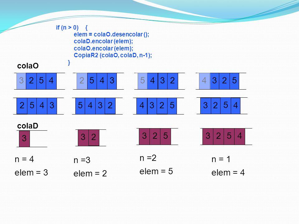 if (n > 0) { elem = colaO.desencolar (); colaD.encolar (elem); colaO.encolar (elem); CopiaR2 (colaO, colaD, n-1); } n =3 elem = 2 n = 4 elem = 3 n =2 elem = 5 n = 1 elem = 4 3 2 54 3 colaO colaD 3 2 54 3 3 2 54 3 2 54 2 3 2 54 3 2 54 3 25 2 5 43 3 25 3 2 54 4