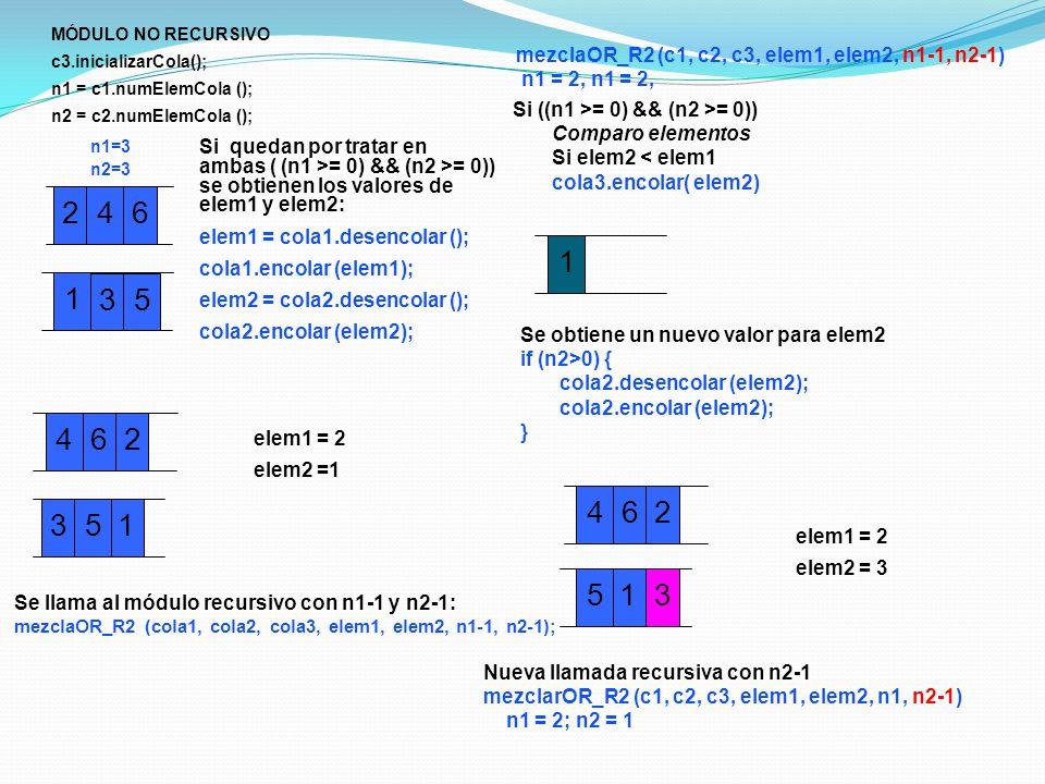 2 4 6 1 35 Si quedan por tratar en ambas ( (n1 >= 0) && (n2 >= 0)) se obtienen los valores de elem1 y elem2: elem1 = cola1.desencolar (); cola1.encolar (elem1); elem2 = cola2.desencolar (); cola2.encolar (elem2); Se llama al módulo recursivo con n1-1 y n2-1: mezclaOR_R2 (cola1, cola2, cola3, elem1, elem2, n1-1, n2-1); 24 6 135 elem1 = 2 elem2 =1 Si ((n1 >= 0) && (n2 >= 0)) Comparo elementos Si elem2 < elem1 cola3.encolar( elem2) 24 6 1 3 5 1 elem1 = 2 elem2 = 3 Nueva llamada recursiva con n2-1 mezclarOR_R2 (c1, c2, c3, elem1, elem2, n1, n2-1) n1 = 2; n2 = 1 mezclaOR_R2 (c1, c2, c3, elem1, elem2, n1-1, n2-1) n1 = 2, n1 = 2, Se obtiene un nuevo valor para elem2 if (n2>0) { cola2.desencolar (elem2); cola2.encolar (elem2); } MÓDULO NO RECURSIVO c3.inicializarCola(); n1 = c1.numElemCola (); n2 = c2.numElemCola (); n1=3 n2=3