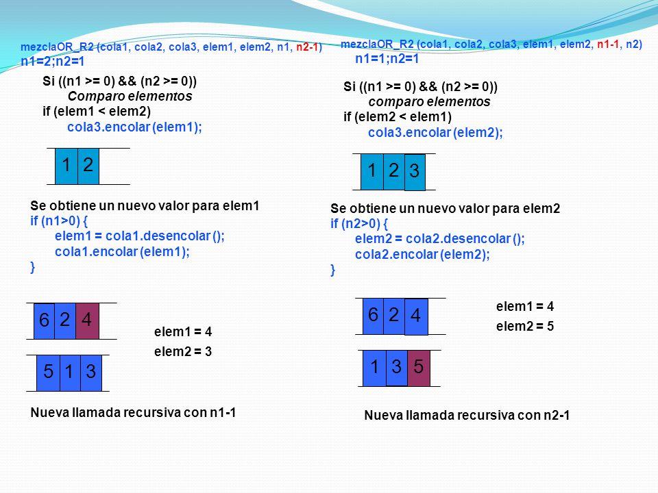 24 6 15 1 elem1 = 4 elem2 = 3 mezclaOR_R2 (cola1, cola2, cola3, elem1, elem2, n1, n2-1) n1=2;n2=1 2 3 2 5 6 1 4 1 elem1 = 4 elem2 = 5 Nueva llamada recursiva con n2-1 mezclaOR_R2 (cola1, cola2, cola3, elem1, elem2, n1-1, n2) n1=1;n2=1 2 3 3 Si ((n1 >= 0) && (n2 >= 0)) Comparo elementos if (elem1 < elem2) cola3.encolar (elem1); Se obtiene un nuevo valor para elem1 if (n1>0) { elem1 = cola1.desencolar (); cola1.encolar (elem1); } Nueva llamada recursiva con n1-1 Si ((n1 >= 0) && (n2 >= 0)) comparo elementos if (elem2 < elem1) cola3.encolar (elem2); Se obtiene un nuevo valor para elem2 if (n2>0) { elem2 = cola2.desencolar (); cola2.encolar (elem2); }