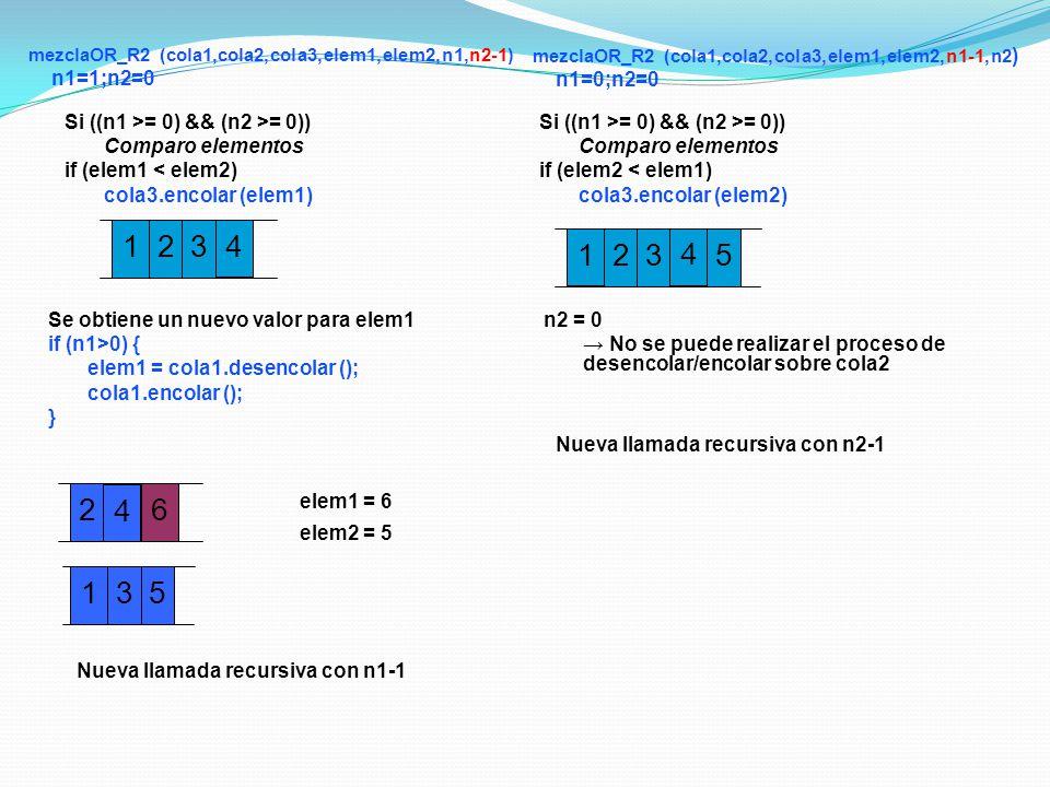 26 5 1 4 1 elem1 = 6 elem2 = 5 Nueva llamada recursiva con n1-1 2 3 3 4 1 Nueva llamada recursiva con n2-1 2 n2 = 0 No se puede realizar el proceso de desencolar/encolar sobre cola2 3 4 5 mezclaOR_R2 (cola1,cola2,cola3,elem1,elem2,n1,n2-1) n1=1;n2=0 Si ((n1 >= 0) && (n2 >= 0)) Comparo elementos if (elem1 < elem2) cola3.encolar (elem1) Se obtiene un nuevo valor para elem1 if (n1>0) { elem1 = cola1.desencolar (); cola1.encolar (); } mezclaOR_R2 (cola1,cola2,cola3,elem1,elem2,n1-1,n2 ) n1=0;n2=0 Si ((n1 >= 0) && (n2 >= 0)) Comparo elementos if (elem2 < elem1) cola3.encolar (elem2)