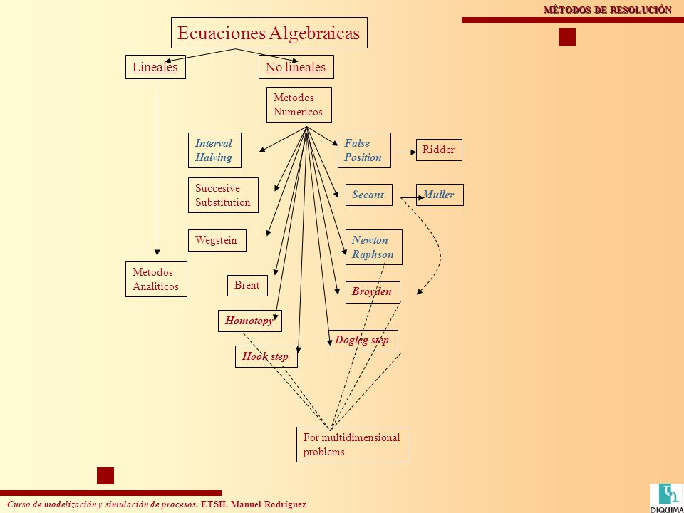 Curso de modelización y simulación de procesos. ETSII. Manuel Rodríguez MÉTODOS DE RESOLUCIÓN Ecuaciones Algebraicas LinealesNo lineales Interval Halv