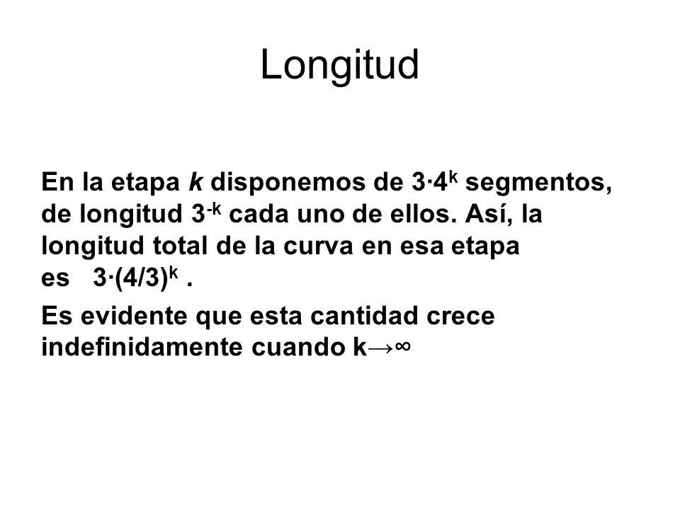 Longitud En la etapa k disponemos de 34 k segmentos, de longitud 3 -k cada uno de ellos. Así, la longitud total de la curva en esa etapa es 3(4/3) k.