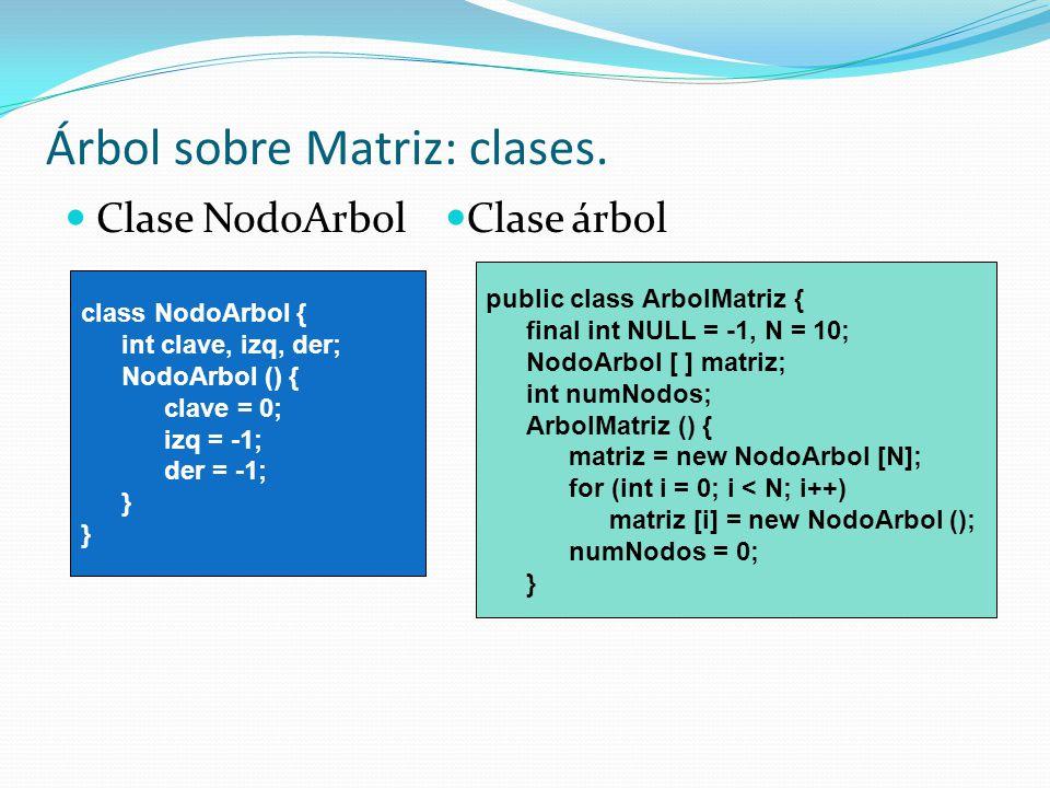 Árbol sobre Matriz: clases. Clase NodoArbol Clase árbol class NodoArbol { int clave, izq, der; NodoArbol () { clave = 0; izq = -1; der = -1; } public