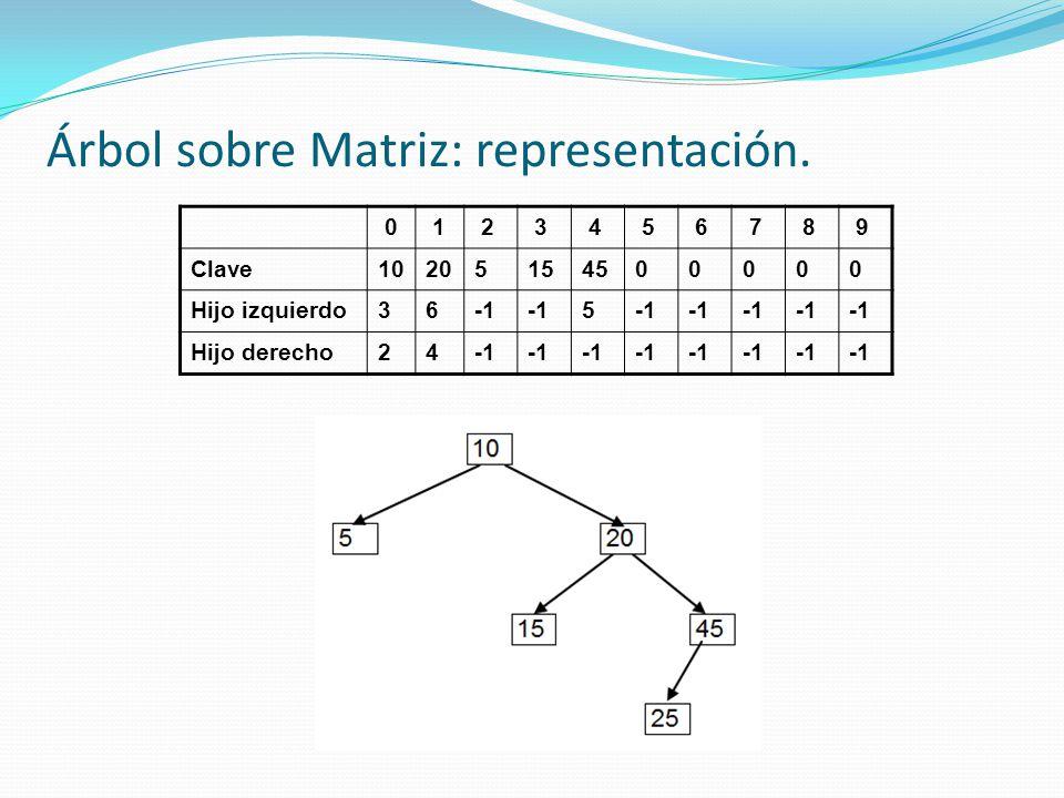 Árbol sobre Matriz: representación. 0 1 2 3 4 5 6 7 8 9 Clave10205154500000 Hijo izquierdo36 5 Hijo derecho24