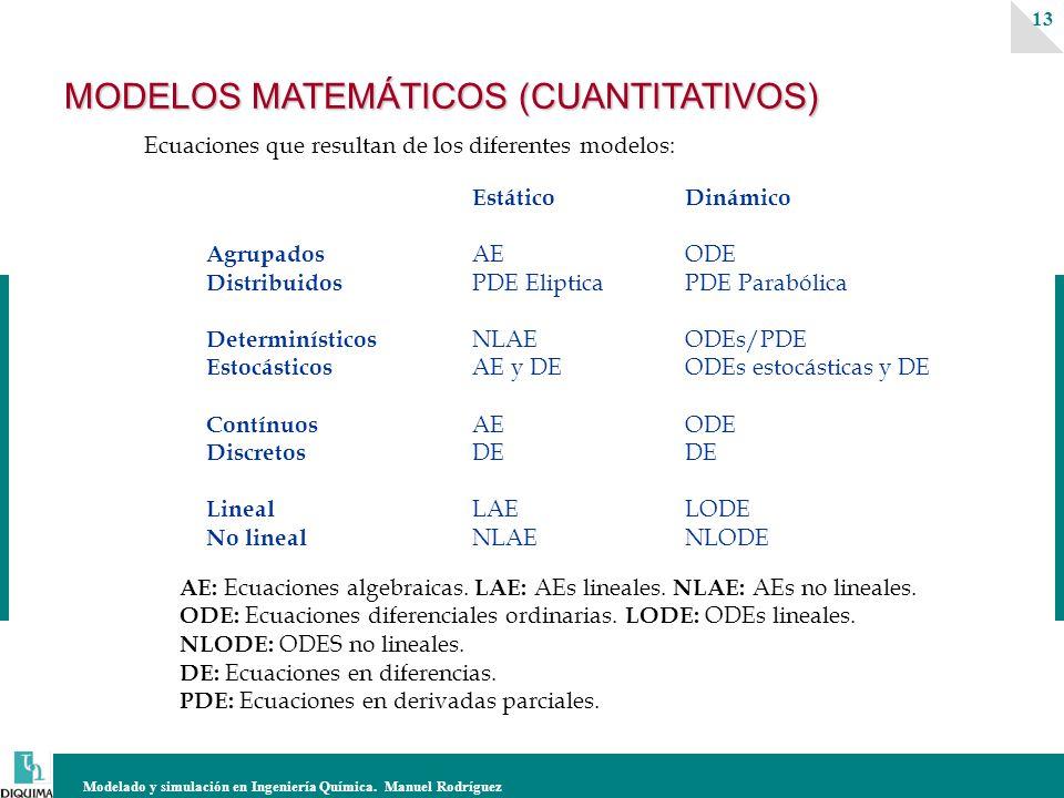 Modelado y simulación en Ingeniería Química. Manuel Rodríguez 13 EstáticoDinámico Agrupados AEODE Distribuidos PDE ElipticaPDE Parabólica Determinísti