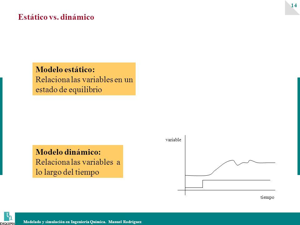 Modelado y simulación en Ingeniería Química. Manuel Rodríguez 14 Estático vs. dinámico Modelo estático: Relaciona las variables en un estado de equili
