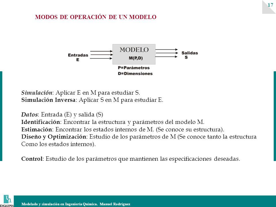 Modelado y simulación en Ingeniería Química. Manuel Rodríguez 17 Simulación Simulación : Aplicar E en M para estudiar S. Simulación Inversa : Aplicar