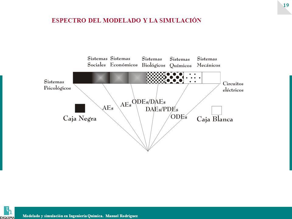 Modelado y simulación en Ingeniería Química. Manuel Rodríguez 19 ESPECTRO DEL MODELADO Y LA SIMULACIÓN