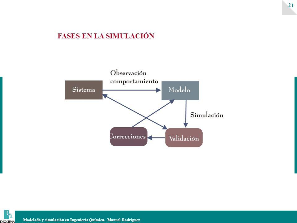 Modelado y simulación en Ingeniería Química. Manuel Rodríguez 21 FASES EN LA SIMULACIÓN