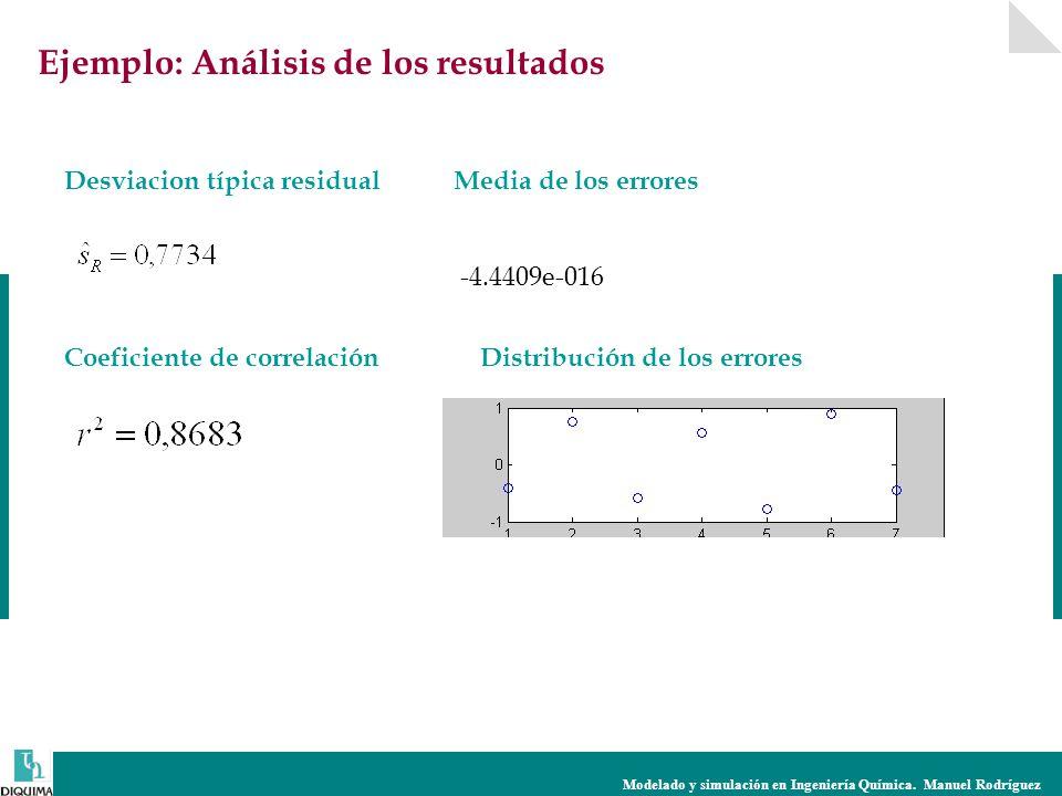 Modelado y simulación en Ingeniería Química. Manuel Rodríguez Desviacion típica residual Coeficiente de correlación Ejemplo: Análisis de los resultado