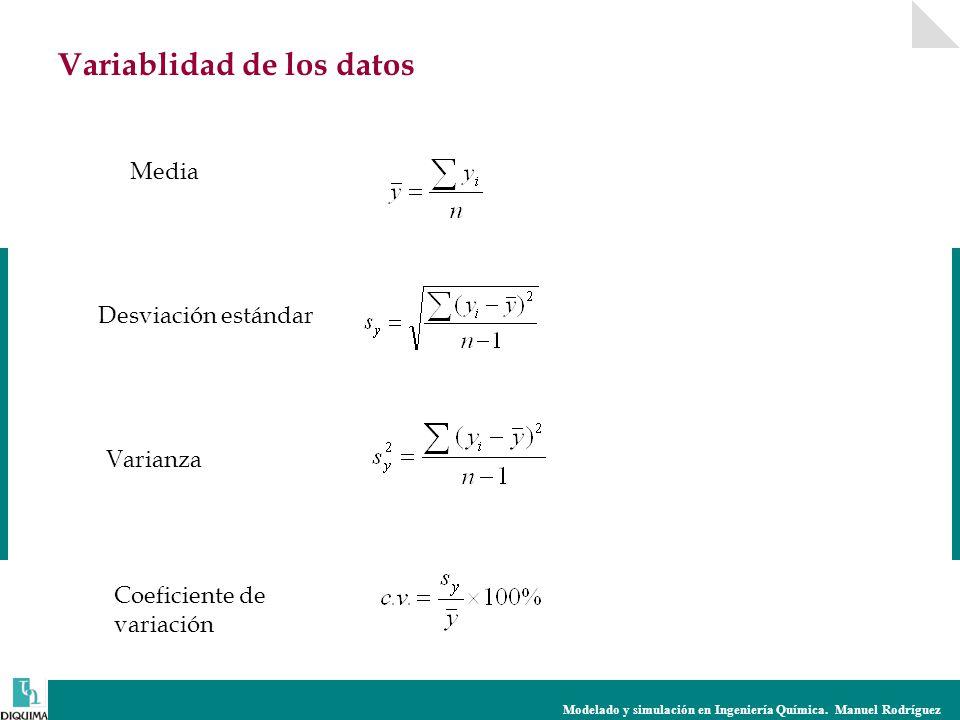 Modelado y simulación en Ingeniería Química. Manuel Rodríguez Variablidad de los datos Media Desviación estándar Varianza Coeficiente de variación