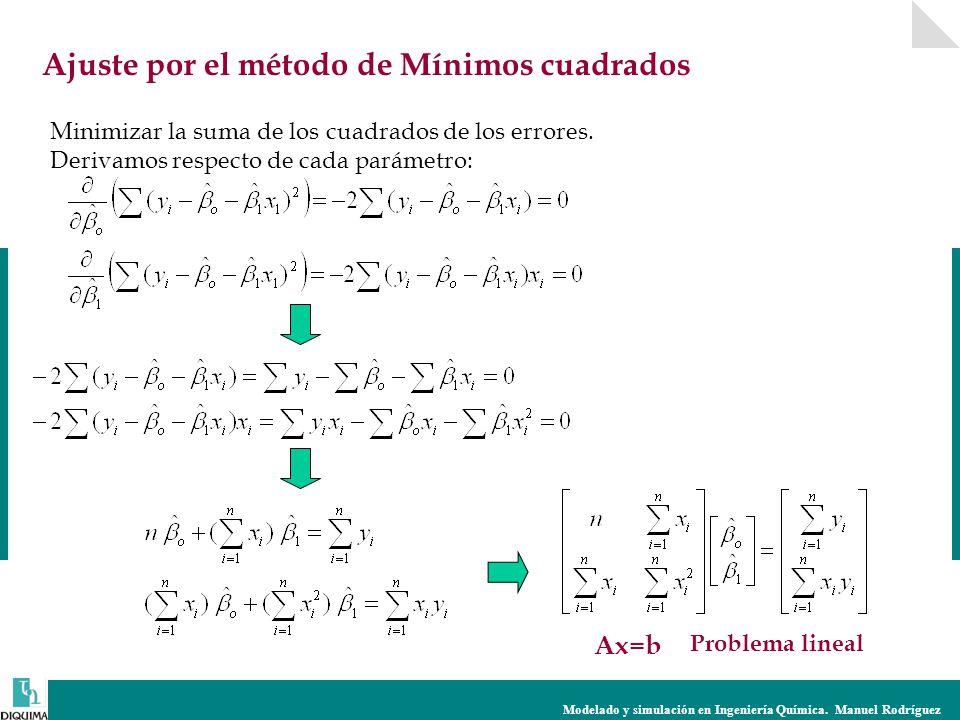 Modelado y simulación en Ingeniería Química. Manuel Rodríguez Ajuste por el método de Mínimos cuadrados Minimizar la suma de los cuadrados de los erro