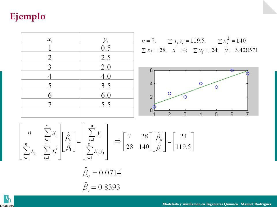Modelado y simulación en Ingeniería Química. Manuel Rodríguez xixi yiyi 10.5 22.5 32.0 44.0 53.5 66.0 75.5 Ejemplo
