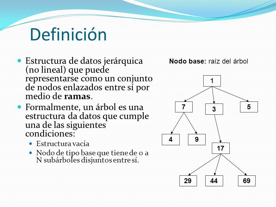 Definición Estructura de datos jerárquica (no lineal) que puede representarse como un conjunto de nodos enlazados entre sí por medio de ramas. Formalm