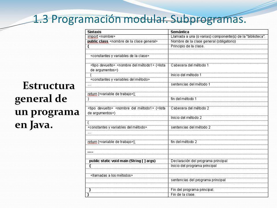 1.3 Programación modular. Subprogramas. Estructura general de un programa en Java.