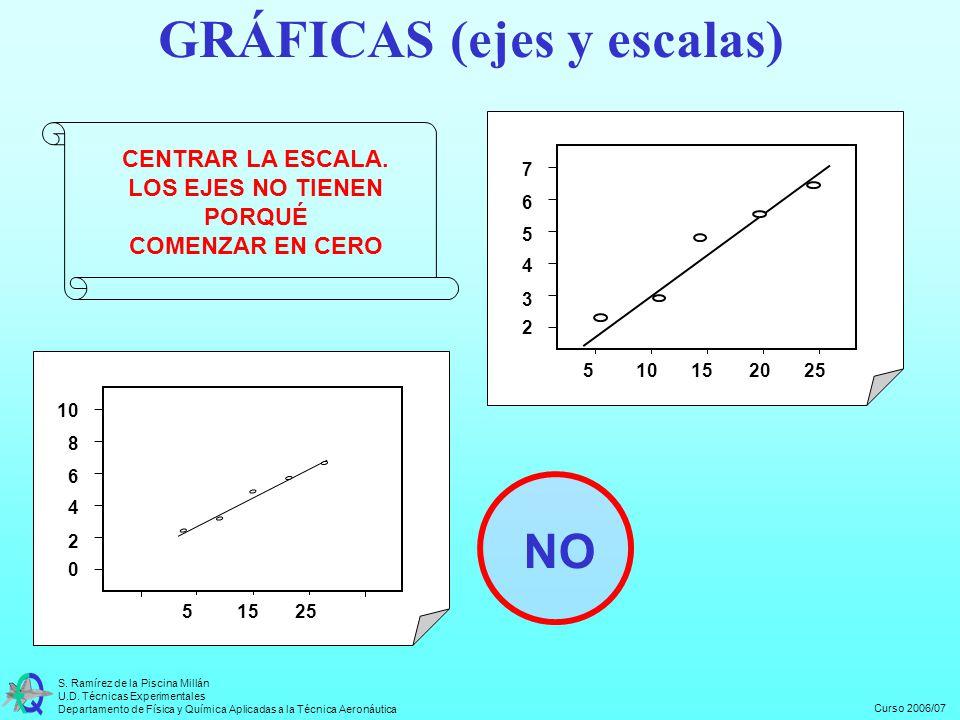 Curso 2006/07 S. Ramírez de la Piscina Millán U.D. Técnicas Experimentales Departamento de Física y Química Aplicadas a la Técnica Aeronáutica 51525 0