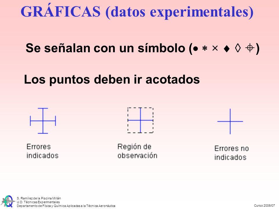 Curso 2006/07 S. Ramírez de la Piscina Millán U.D. Técnicas Experimentales Departamento de Física y Química Aplicadas a la Técnica Aeronáutica GRÁFICA
