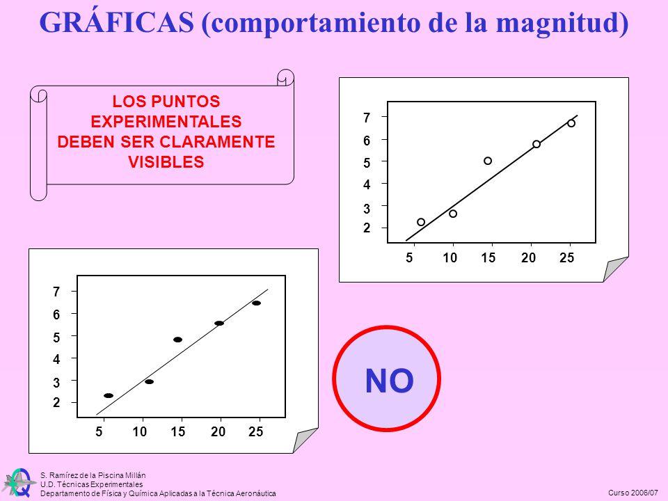Curso 2006/07 S. Ramírez de la Piscina Millán U.D. Técnicas Experimentales Departamento de Física y Química Aplicadas a la Técnica Aeronáutica LOS PUN