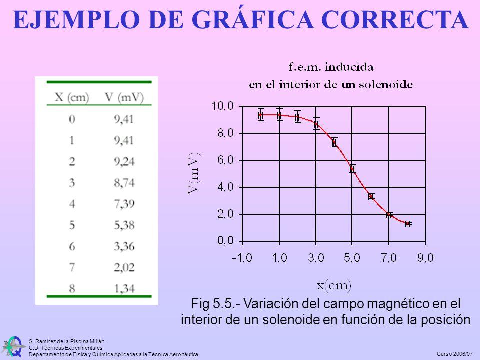 Curso 2006/07 S. Ramírez de la Piscina Millán U.D. Técnicas Experimentales Departamento de Física y Química Aplicadas a la Técnica Aeronáutica Fig 5.5