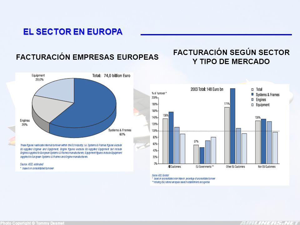 EL SECTOR EN EUROPA PARTE IMPORTANTE EN LA FACTURACIÓN PROVIENE DE: -Mantenimiento (18,8 % del total) -I+D (13,90 %) PORCENTAJES DEDICADOS A I+D SEGÚN SECTOR