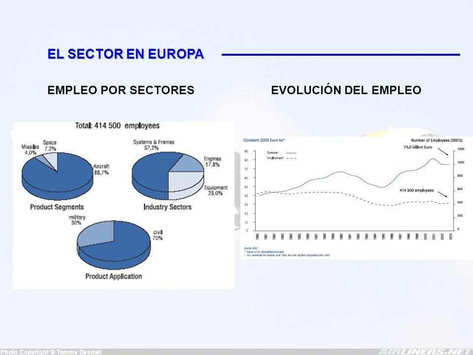 PRINCIPALES EMPRESAS EUROPEAS Cubre todas las actividades de las industria aeroespacial Principalmente dedicada al campo civil Ingresó 30.133 millones de euros en 2003 17.650 trabajadores en sector equipos de un total de 109.135 4 divisiones -Sistemas de misiles -Sistemas de defensa y electrónica -EADS telecomunicaciones -EADS servicios Especializada en propulsión, equipos y servicios asociados Ingresó 6.500 millones de euros en 2003 Principales líneas de actuación en equipos -Motores -Sistemas de aterrizaje -Sistemas eléctricos