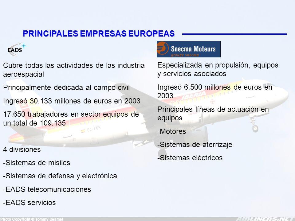 EL SECTOR EN ESPAÑA EMPLEO SEGÚN SECTORFACTURACIÓN SEGÚN SECTOR INVERSIÓN EN I+D