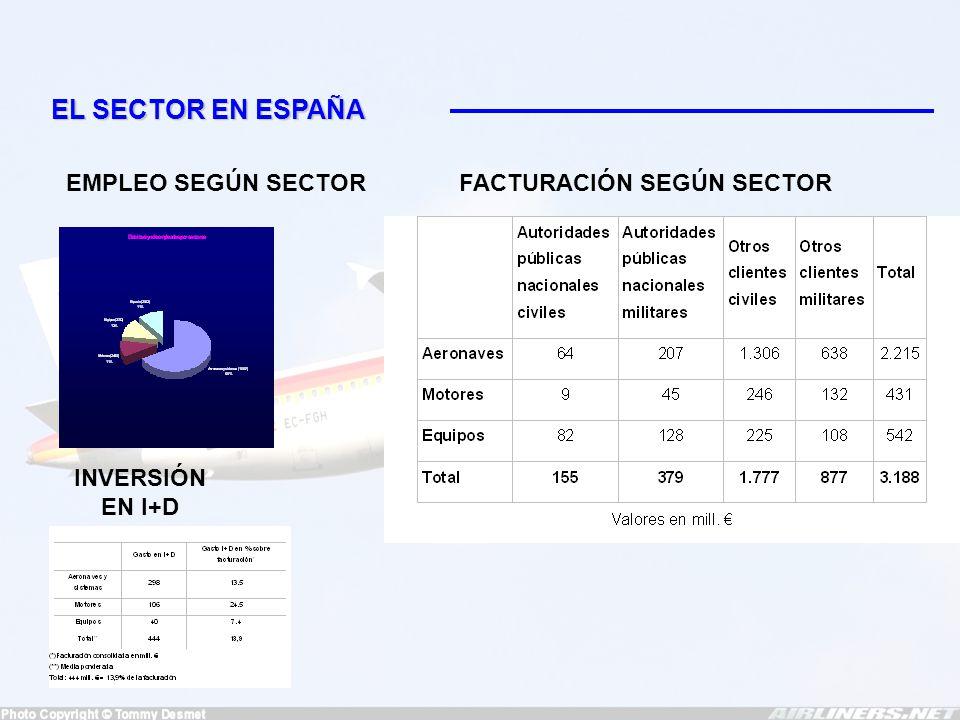 PRINCIPALES EMPRESAS ESPAÑOLAS Nº DE EMPRESAS SEGÚN TAMAÑO