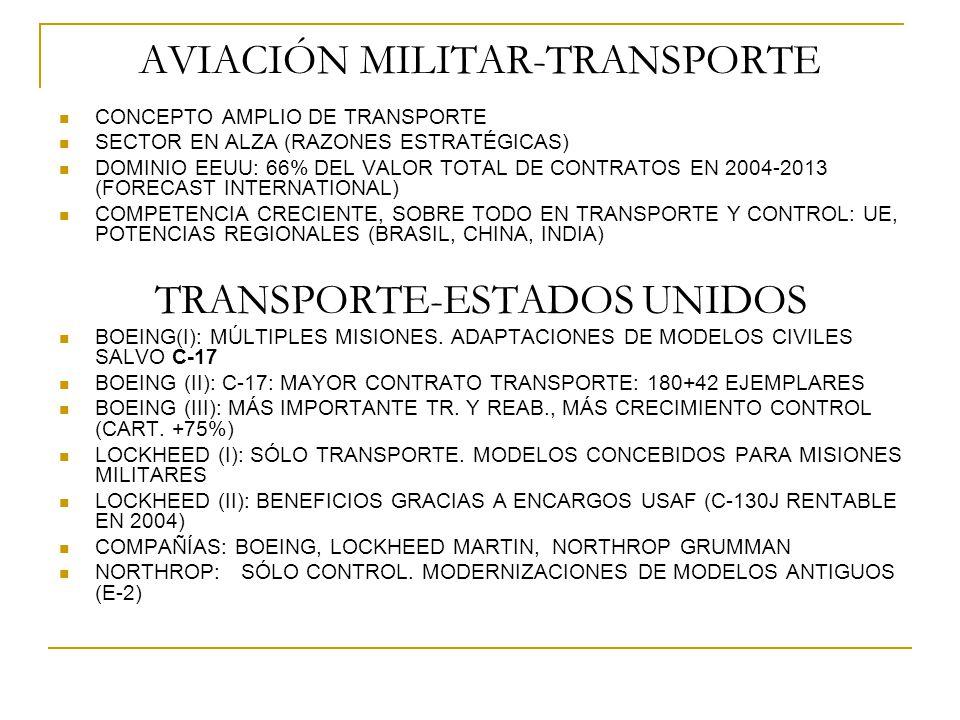 AVIACIÓN MILITAR-TRANSPORTE CONCEPTO AMPLIO DE TRANSPORTE SECTOR EN ALZA (RAZONES ESTRATÉGICAS) DOMINIO EEUU: 66% DEL VALOR TOTAL DE CONTRATOS EN 2004