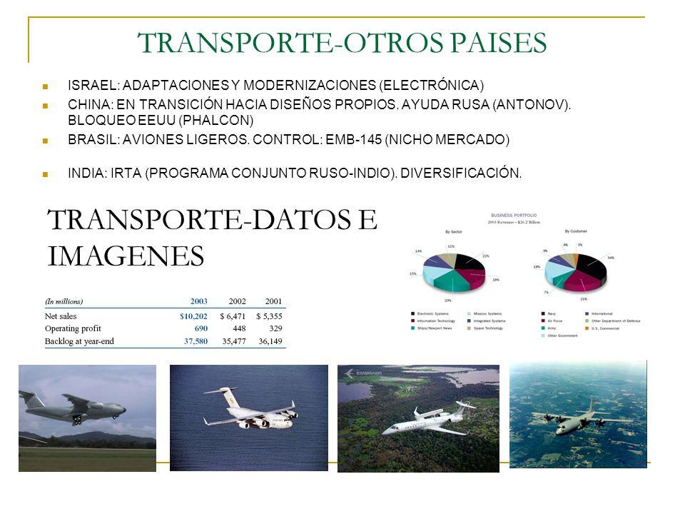 AVIACIÓN DE COMBATE CONDICIONANTES POLÍTICOS Y ESTRATÉGICOS APARTE DE LOS ECONÓMICOS VINCULACIÓN CRECIENTE ENTRE INDUSTRIAS CIVILES Y MILITARES (VENTAS OFF THE SHELF) PROGRAMAS MUY CAROS: COLABORACIÓN INTERNACIONAL, CONCENTRACIÓN.
