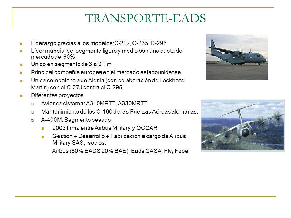 TRANSPORTE-EUROPA DEL ESTE Las principales empresas: Antonov An-28/An-38, An-70, An-124, An225 Ilyushin OBK IL-76 Variedad de productos heredados de la guerra fría Principal mercado:repúblicas exsoviéticas TRANSPORTE-EADS CASA Líder mundial con C-212, CN-235 y C-295.